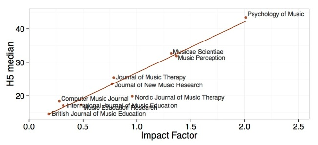 Music journal impact factors and five-year median of citations.