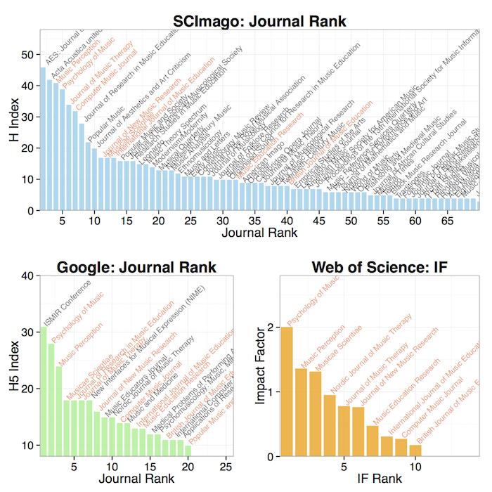 Journal impact for 'Music': Top panel: H index at Journal Ranking Index (SCImago) , lower left: H5 Index (5-year index) from Google Scholar, and lower right: Impact Factor from Web of Science. The journals that have Impact Factors are highlighted in Google and SCImago rankings in red.