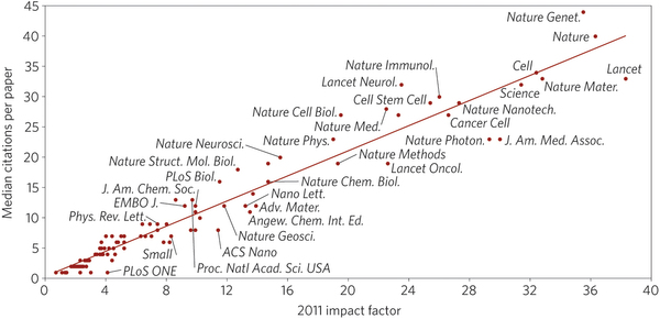 A journal's impact factor and five-year median of citations from Nature.